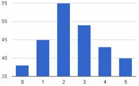 Графическое представление нормального распределения