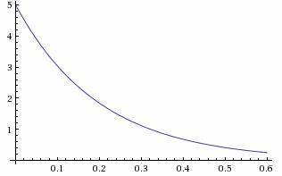 Функция плотности показательного распределения