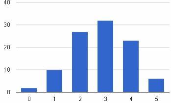 Графическое представление биномиального распределения
