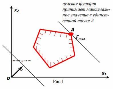 Решение онлайн задач линейного программирования симплекс методом онлайн бухгалтерский баланс решение задач в таблице
