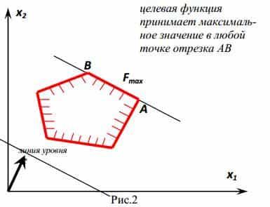Графоаналитический способ решения задач решение задач в ms excel