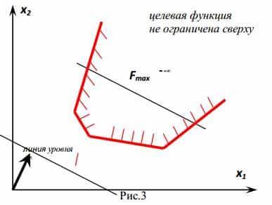Пример графического решения задач линейного программирования решение задач из учебника по сопромату
