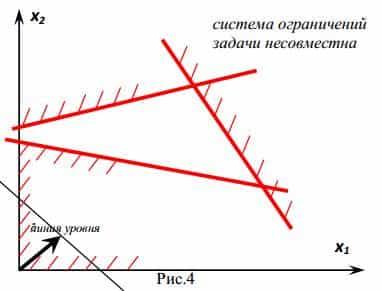 Используя геометрическую интерпретацию найдите решения задач решить задачу продолжительность
