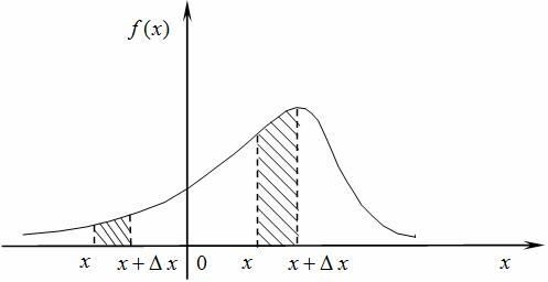 Непрерывные случайные величины решения задач онлайн решение задач индуктивность катушки