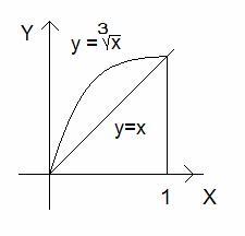вычислить площадь фигуры ограниченной линиями считать онлайн