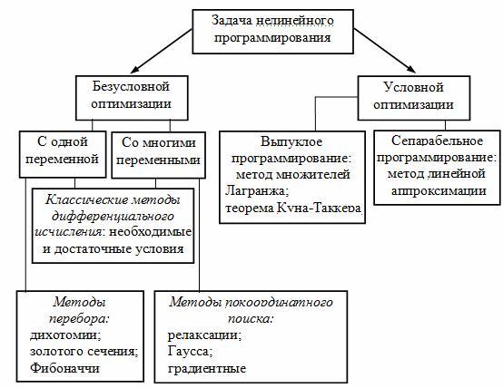 Область допустимых решений задачи нелинейного программирования задачи на решение уравнением 7 класс