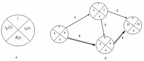Сетевой график задачи с решением гражданское право решение задач сделка