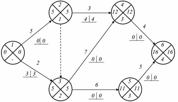 сетевого графика